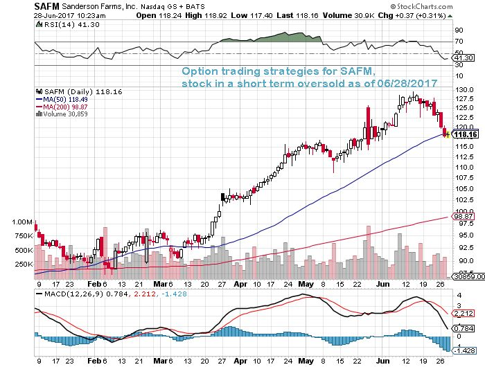Option trading strategy for $SAFM, stock in a short term oversold as of 06/28/17 #SAFM #options #OptionsTrading #nasdaq #stocks #trading #DayTrading #SwingTrading
