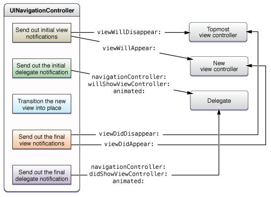 View Controller Catalog for iOS: Navigation Controllers Figure 1-5  Messages sent during stack changes