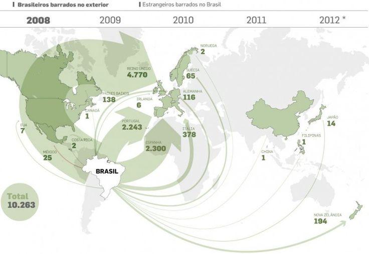 Controle na imigração
