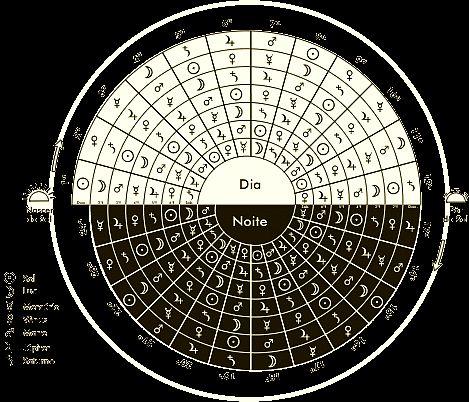 Mistérios dos Deuses: Tabela de Horário Planetário — Conexão com o universo