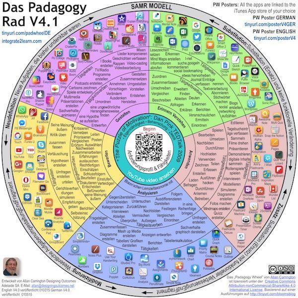 Das Pädagogische Rad für iPads – ein didaktisches Modell | iPad in der Schule
