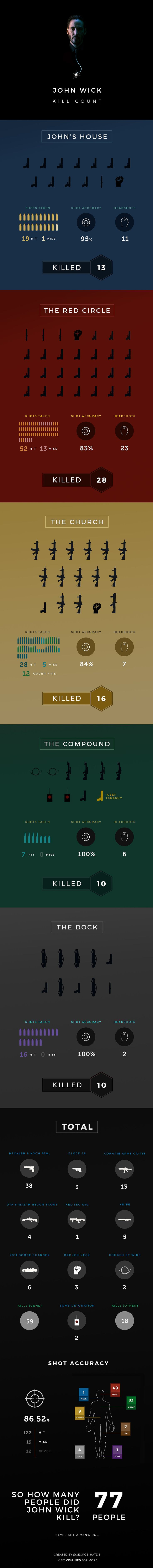 John Wick Kill Count Movie infographic. Topic: film, keanu reeves