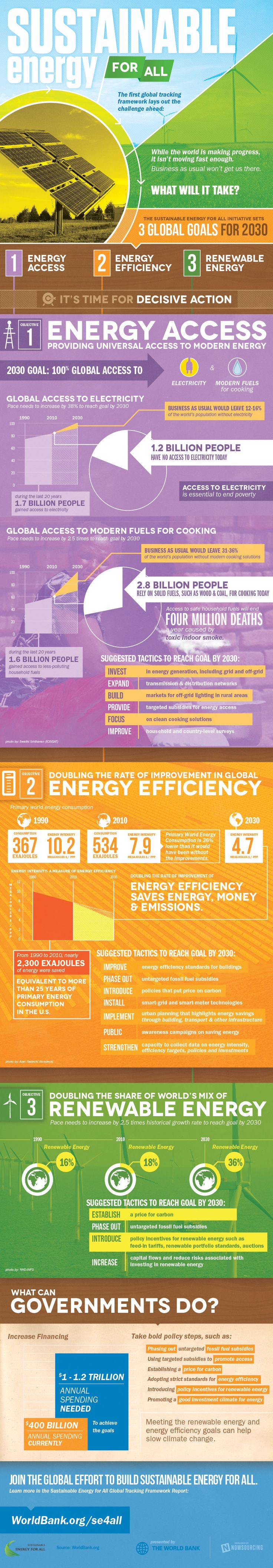 Sustainable Energy for All #EarthDayHyattRegencyMonterey