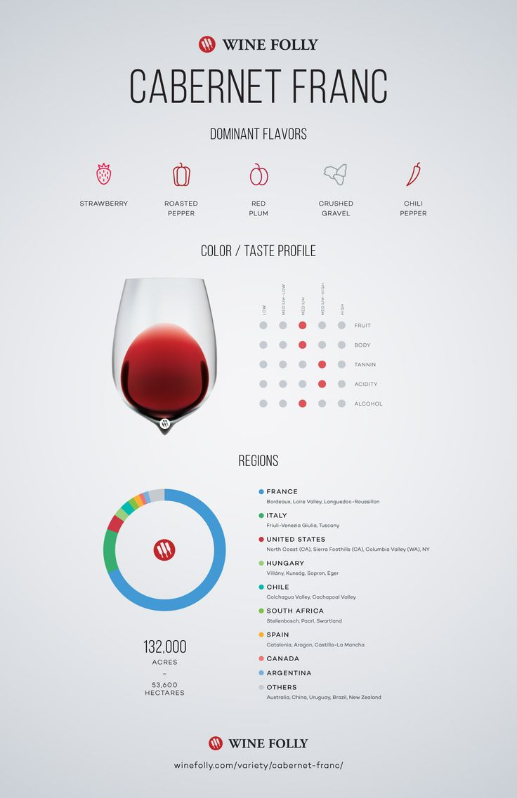 Cabernet Franc Tasting Notes, Regional distribution and taste profile by Wine Folly