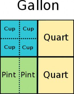 Do you have problems converting between cups, pints, quarts, and gallons? Many people do. Learn a method of conversion that will help you to remember the units and will give you a visual way to go about converting between units. This method is useful for children and adults.