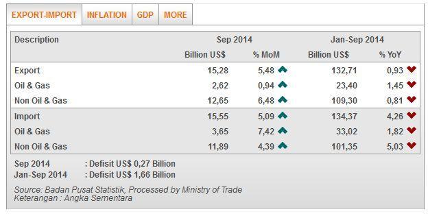 Data Ekspor Impor RI Q3-2014 (Kemendag)