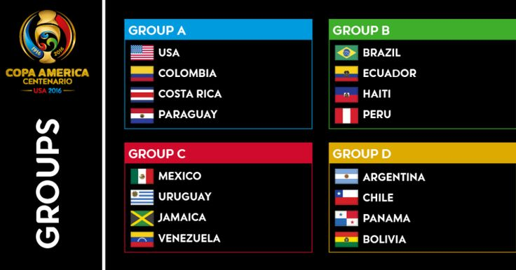 copa america 2016 schedule of play read more : http://2016copaamericacentenario.blogspot.in/2016/04/copa-america-2016-schedule-of-play.html