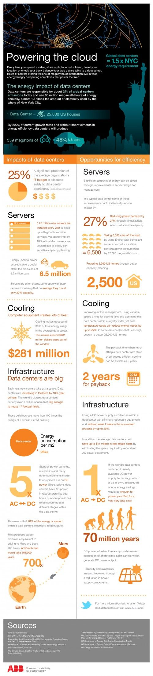 infographic the energy impact of data centers
