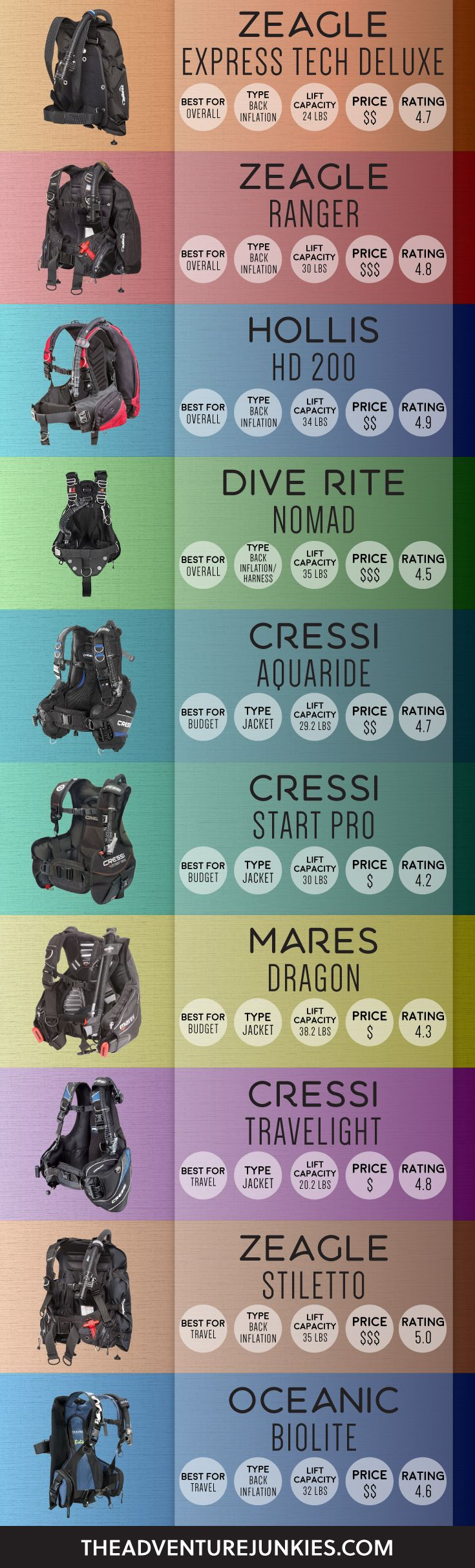 The Best Scuba Diving BCDs – Best Dive Gear - Scuba Diving Gear and Equipment Posts – Dive Products and Accessories http://www.deepbluediving.org/aqualung-dimension-i3-bcd-review/