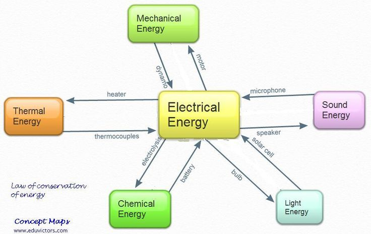 solar energy to electrical energy conversion pdf