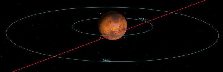 ο Άρης & οι πλανήτες του