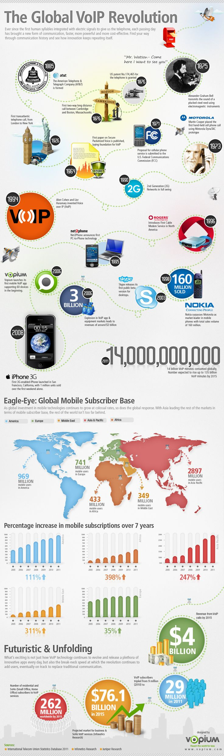Global VoIP Revolution Infographic