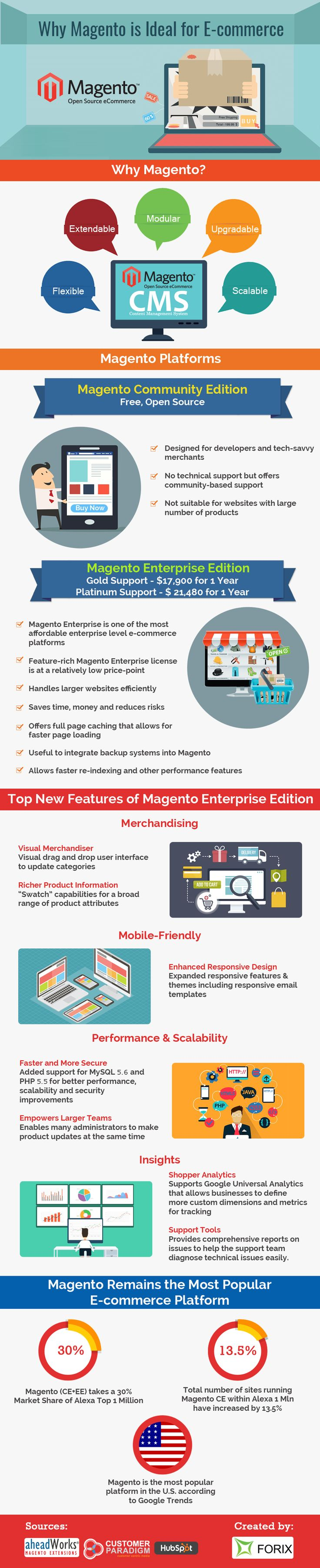 "This #infographic by @forix explains the most frequently asked question ""Why Magento is ideal for E-Commerce""."