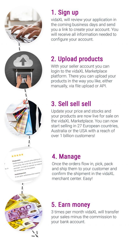 vidaXL Marketplace vidaXL How it works contributors