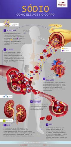 efeito do sódio no corpo