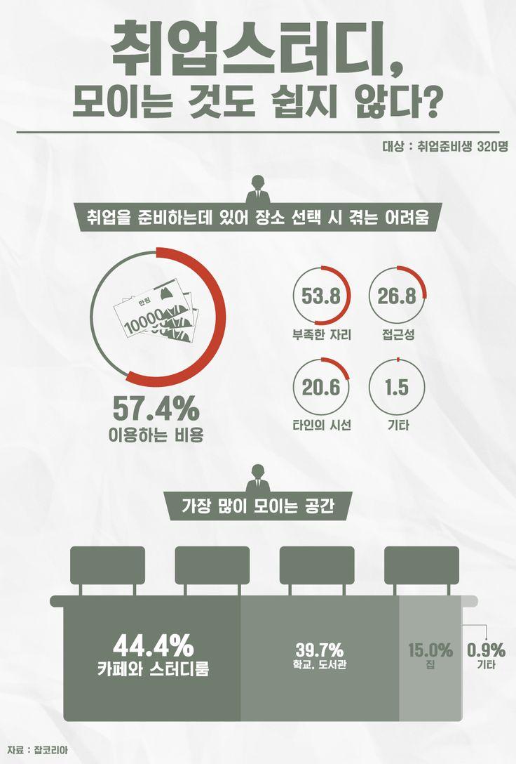 취업스터디 모임 '평균 1만2천원' 비용 들어 [인포그래픽]