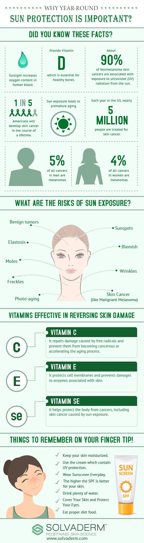 This pin shows the facts and risks of sun exposure. This image also explains the good in a little bit of sun light such as vitamin D and oxygen in our bodies.