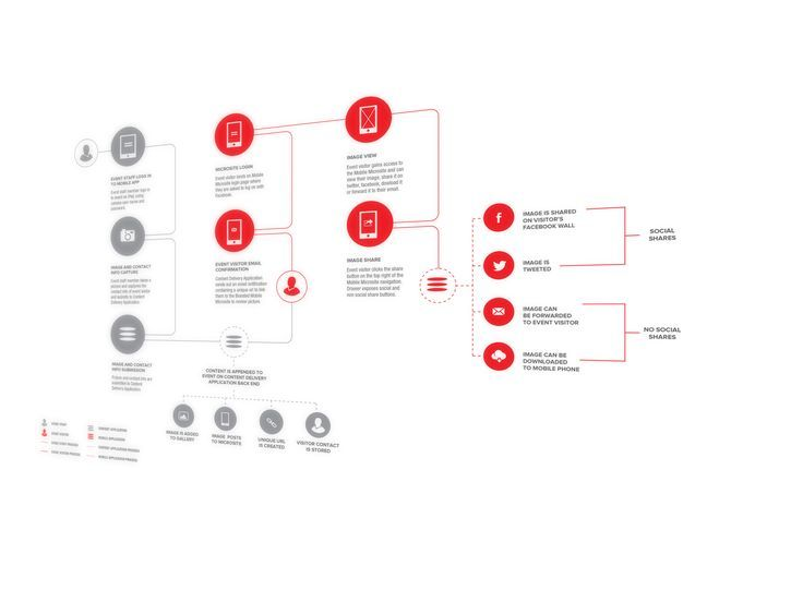 General-process, flow diagram. If you're a user experience