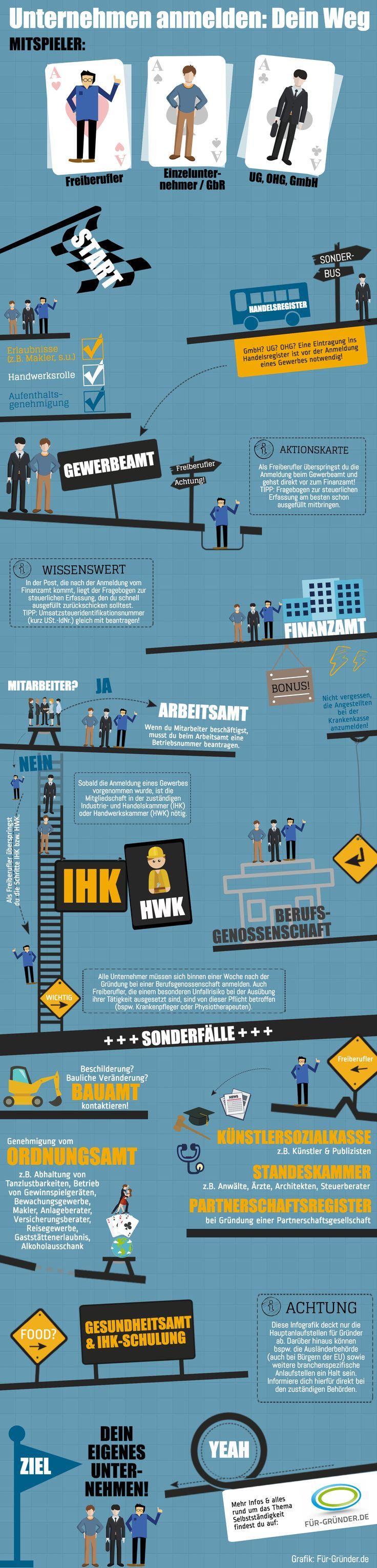 Infografik: Anmeldung eines Unternehmens
