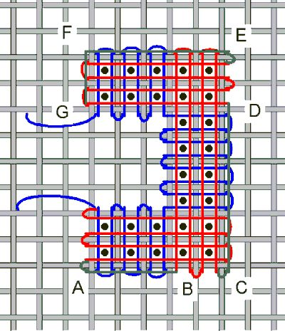 Linen Stitch - Start where indicated weaving over and under following the route shown in blue. The return trip is done with regular weaving (in red) and edge stitching (in green). Remember that when you turn corners or go to the next mesh square you must go around a mesh post and not cut diagonally across the back...