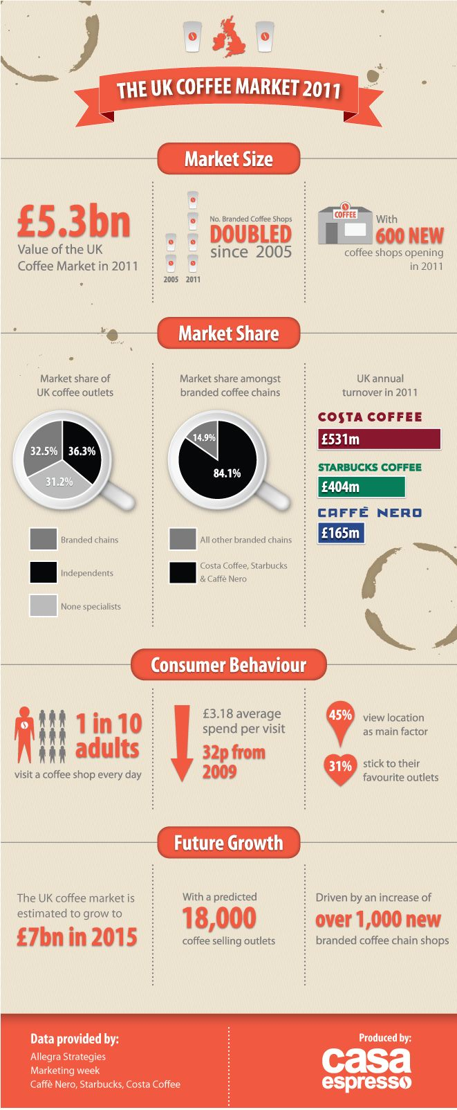 The UK #Coffee #Market  An infographic looking at the UK coffee market in 2011 incluides currentl statistics and future growth projections.