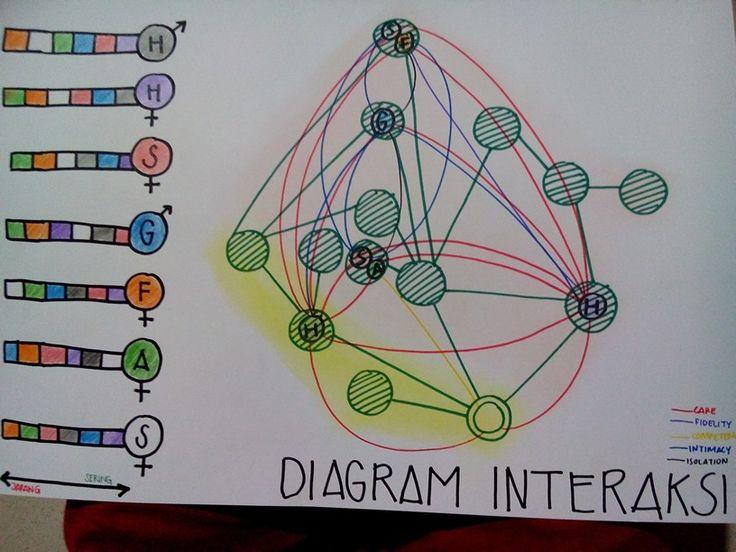 Bubble diagram.  Sebuah diagram (yang kata fasil saya) garing, saya buat di awal pertengahan semester ini..semoga berikutnya ga garing2 amat :')