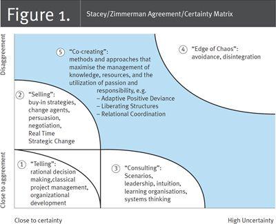 Fig 1 Staceyzimmerman Agreementcertainty Matrix Nursing