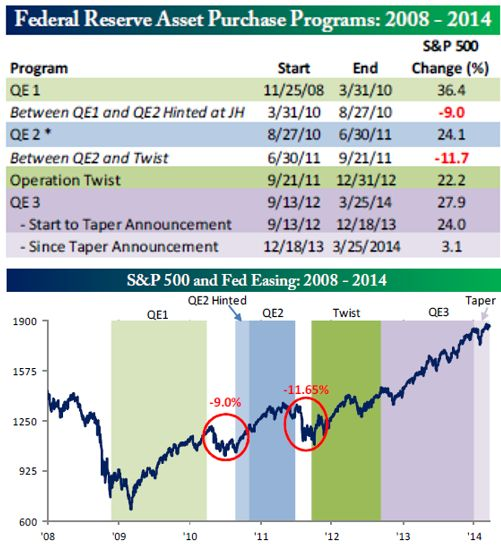 FOMC Asset Purchases And The S&P 500