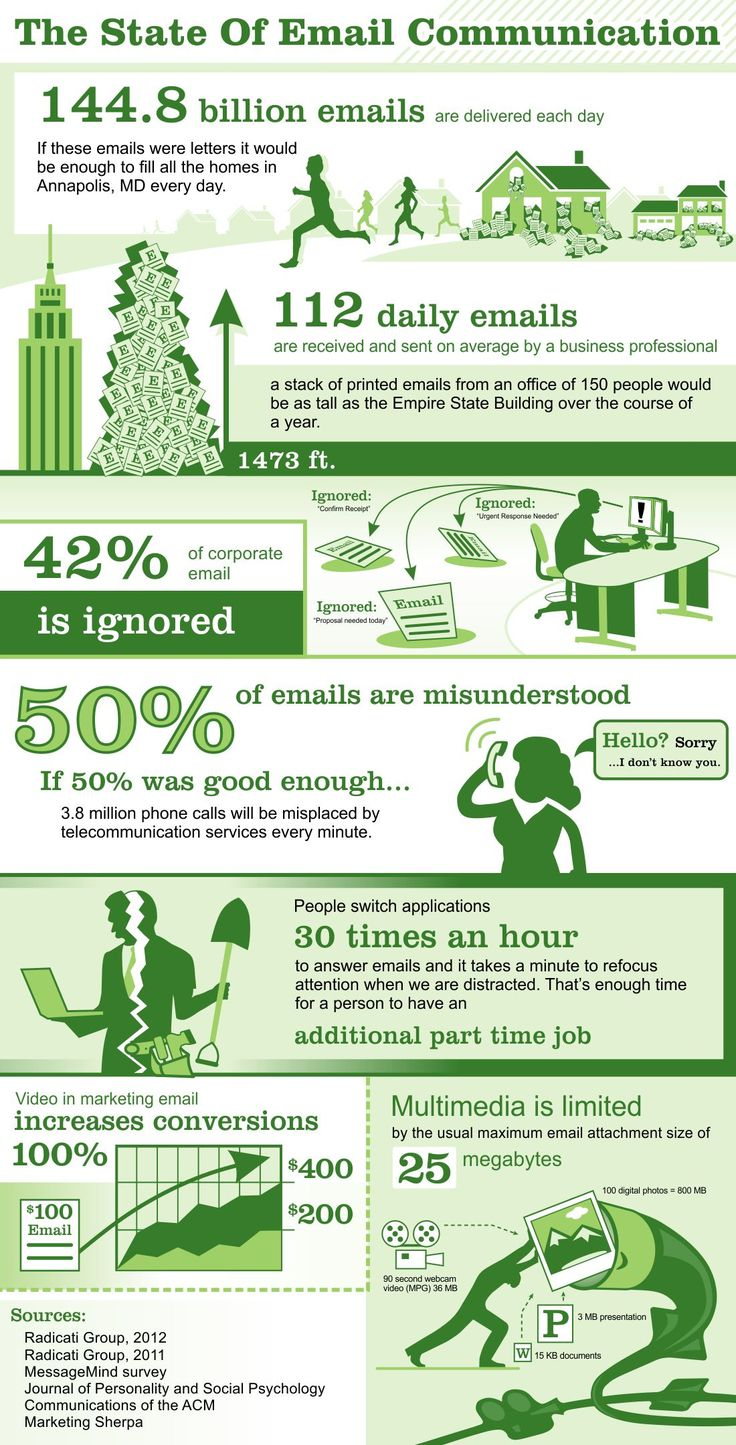 state of email communication
