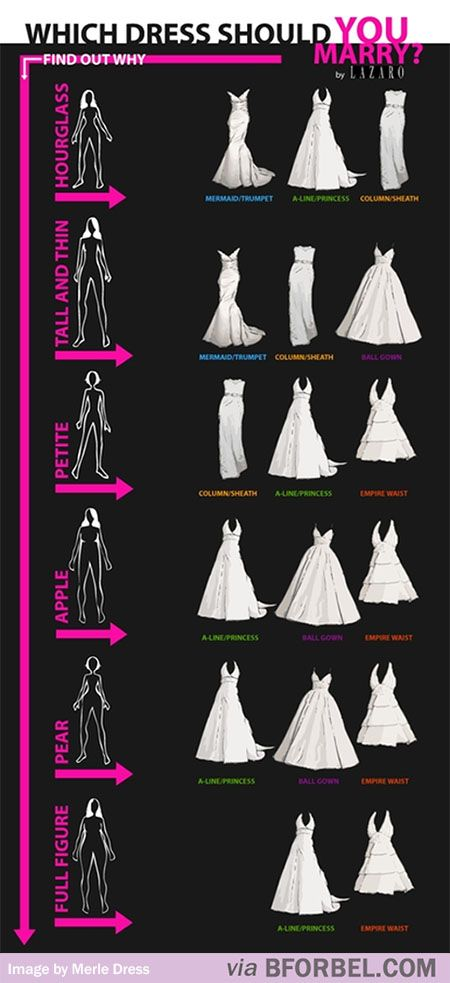 Which dress should you marry? Wedding dresses to best suit your body type.