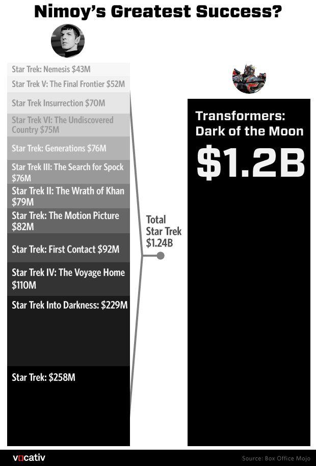 Leonard Nimoy Prospered Most As A Transformer