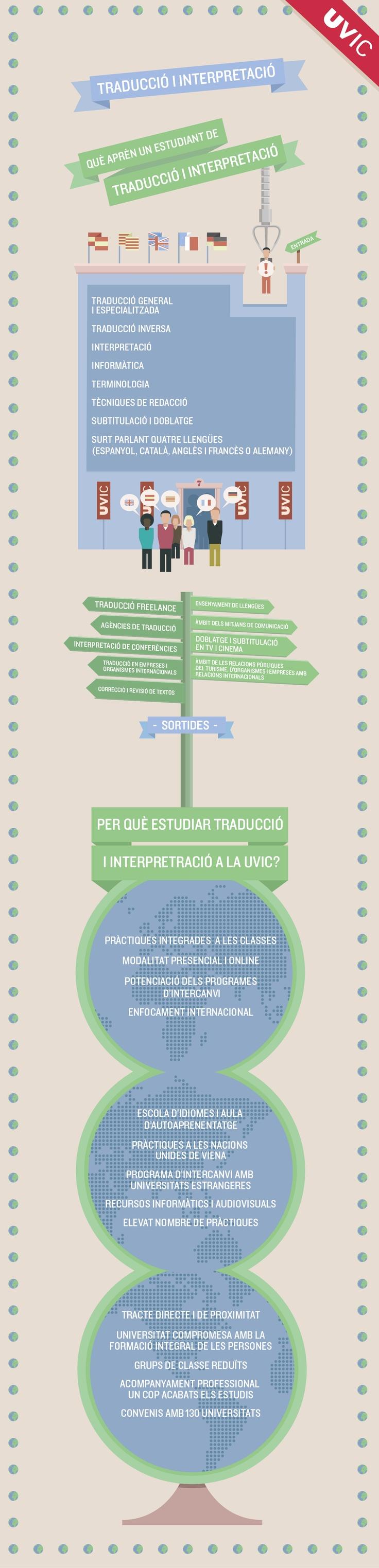 Infografia del Grau en Traducció i Interpretació. #UVic #Infografia #infografies #traducció #interpretació #grau #graus