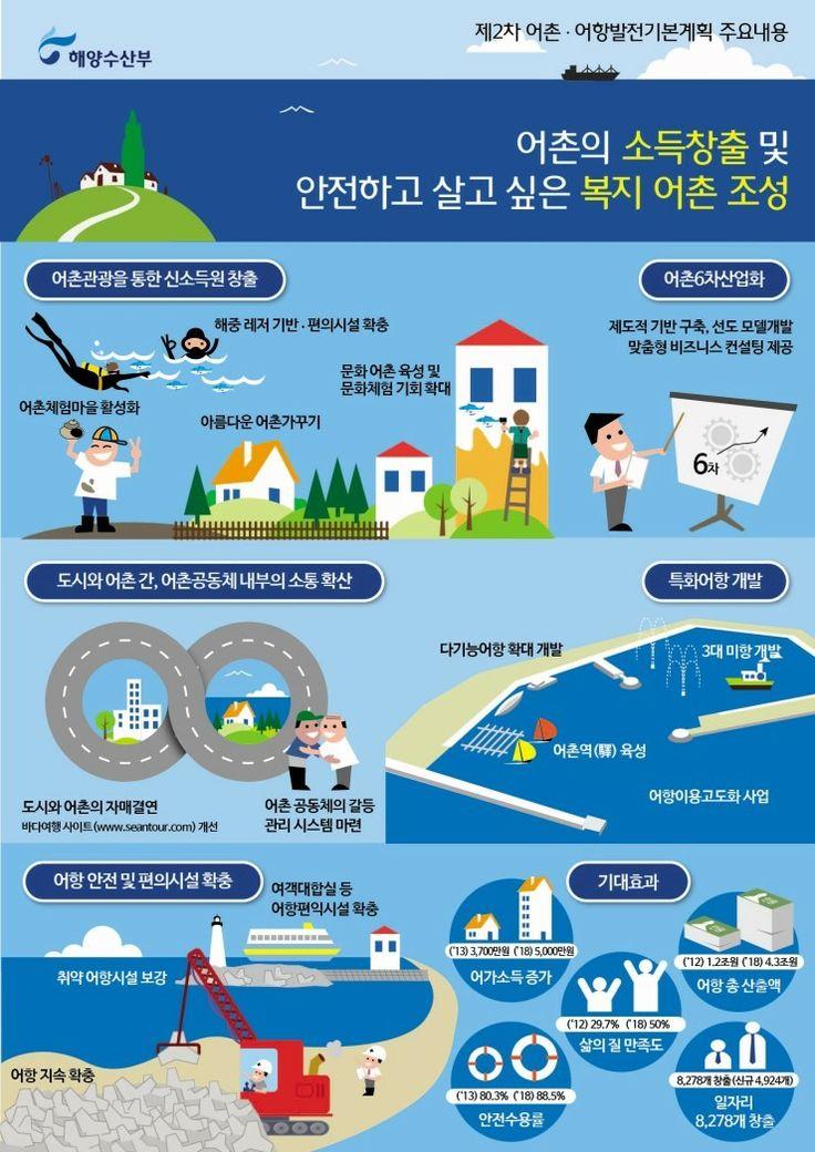 어촌어항 발전 기본 계획