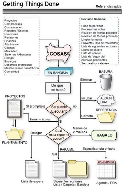 41 best diagramas de flujo images on pinterest arduino sistema gtd diagrama de flujo ccuart Choice Image