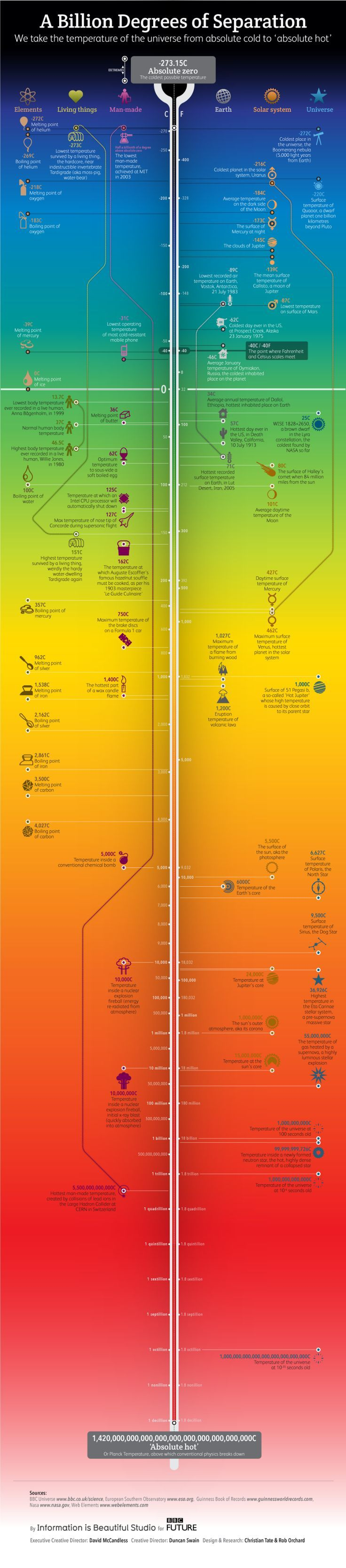 How cold is the coldest place in the Universe, that we know of? What's the lowest man-made temperature ever achieved? And just how many zeroes are needed to express 'absolute hot', after which the fundamentals of conventional physics start to break...