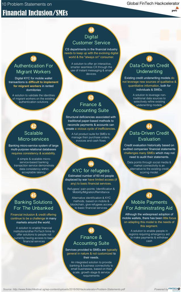 MAS 100 FinTech Problems Fintech, Problem statement