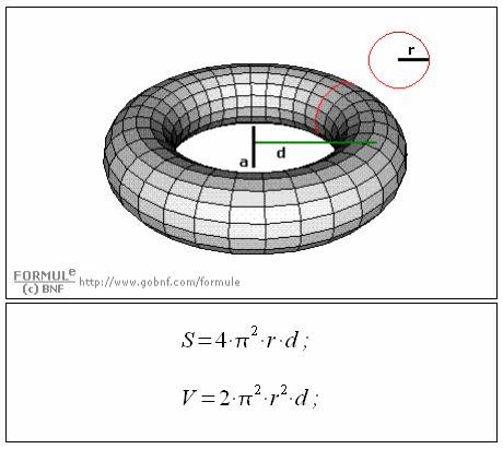 Geometria solida, il toro circolare