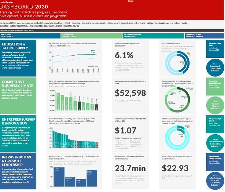 dashboards  foundation and search on pinterest