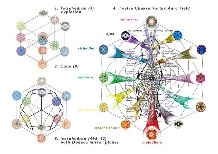 Dodecahedral Geometry Of The Bodies Auric Field And Chakra Symmetry.