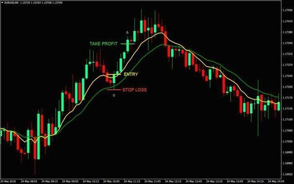 Forex Market Poster No Nonsense Forex Episode 7 Forex Trading