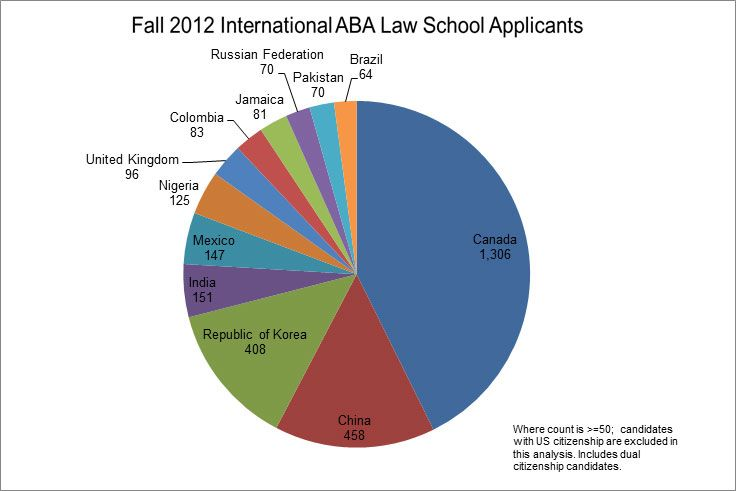 This pie chart shows the International ABA Law School Applicants for Fall 2012. There were 1,306 applicants from Canada, 458 applicants from China, 408 from the Republic of Korea, 151 from India, 147 from Mexico, 125 from Nigeria, 96 from the United Kingdom, 83 from Colombia, 81 from Jamaica, 70 from the Russian Federation, 70 from Pakistan, and 64 from Brazil. The chart includes countries where the applicant count is greater than or equal to 50. Candidates with US citizenship are excluded…