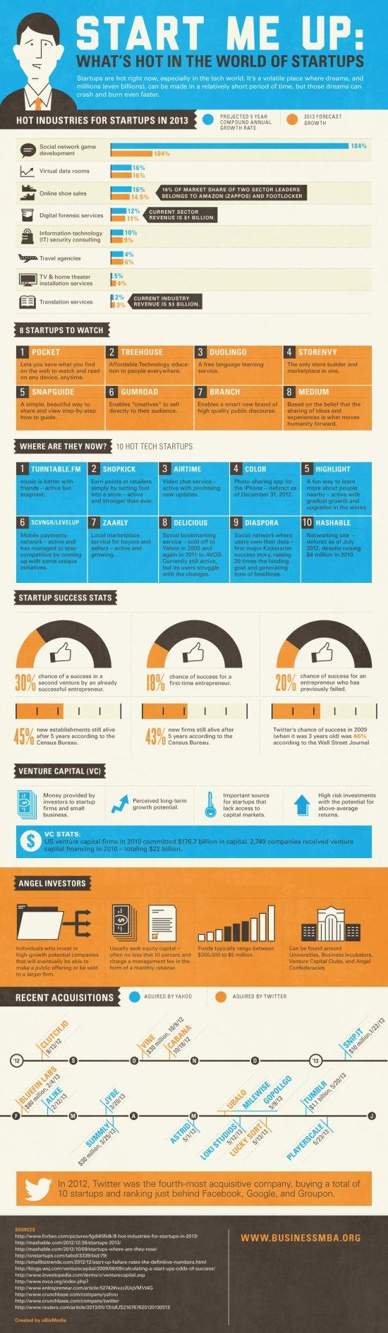 Startup State July 2013. What's hot in the world of startups. #trends #stats #acquisitions