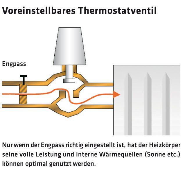 2616_14_Thermostatventil Engpass
