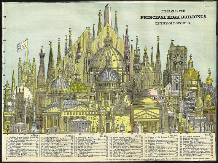 14 best Vintage infographic images on Pinterest | Infographics, Info ...