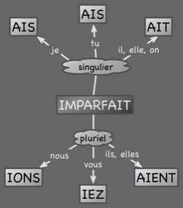 Ideas for l'imparfait