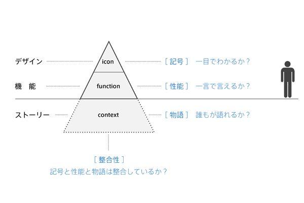 濱口秀司氏が語る「ストーリー、意味性」のインパクト | Biz/Zine