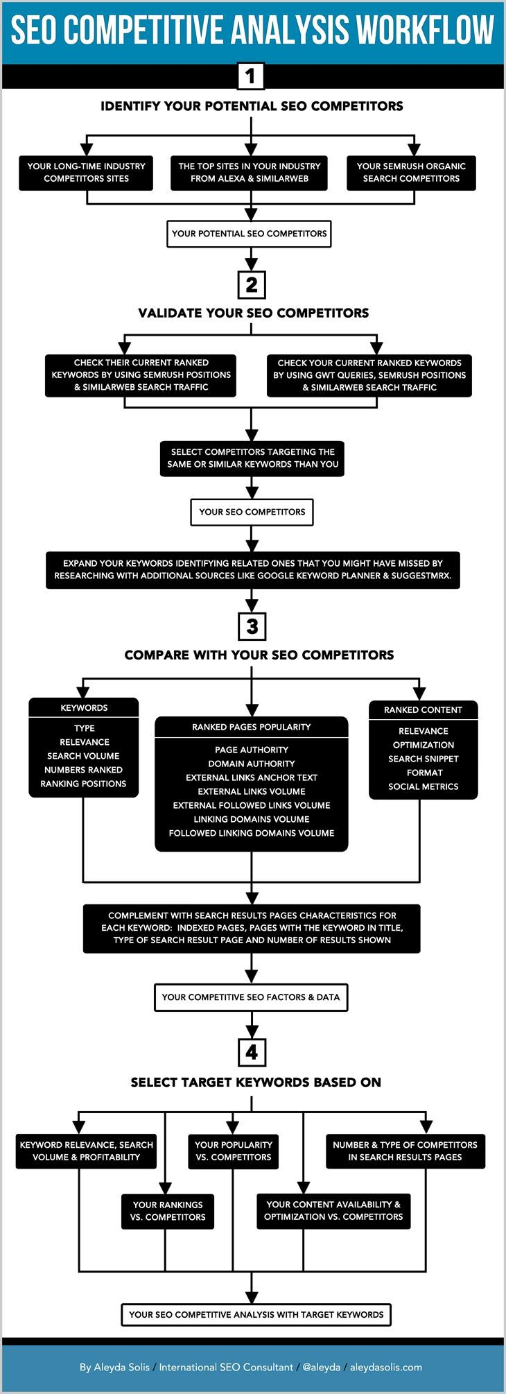 #SEO Competitve Analysis WorkFlow explained well by @Aleyda Rosado on @Mandee Stephens Blog