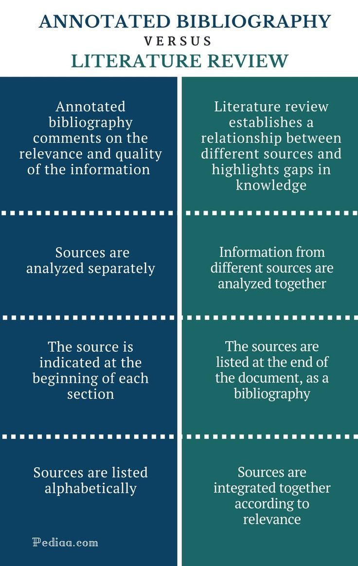 Purpose Of Annotated Bibliography Essay Writing Skill Teaching Instruction What I The Difference Between Paraphrase And Summary