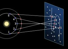 Apparent retrograde motion - Wikipedia, the free encyclopedia