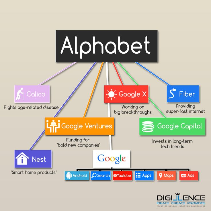 Now #Alphabet is the parent company of #Google . #SundarPichai #AllAboutGoogle #GoogleAlphabet